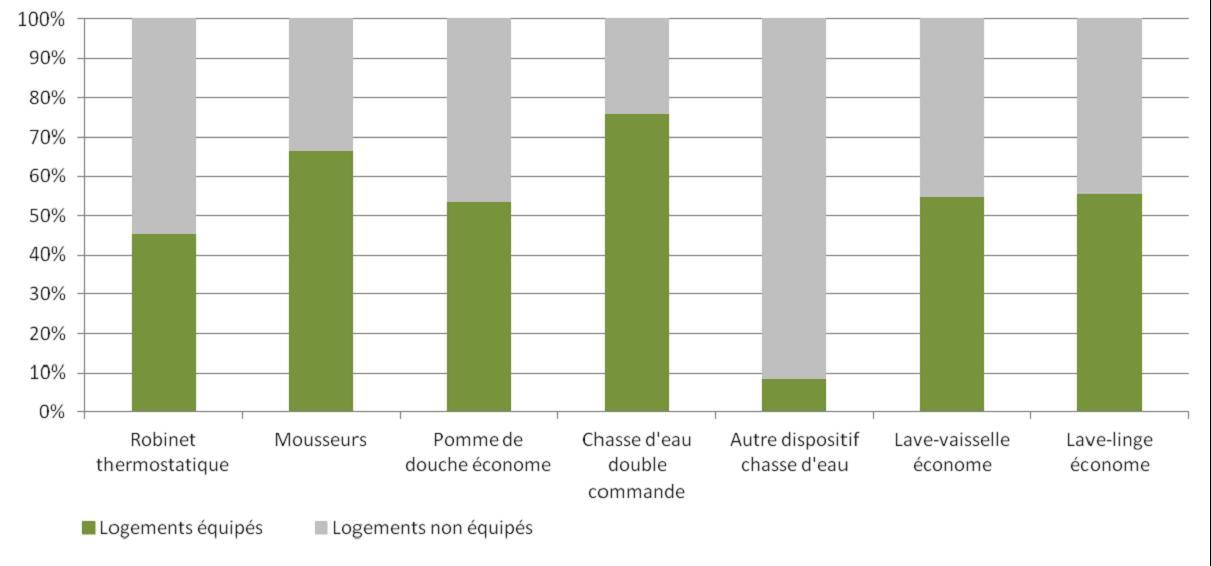 Principaux dispositifs d'économie d'eau en place dans les logements (Base : 354 ménages)